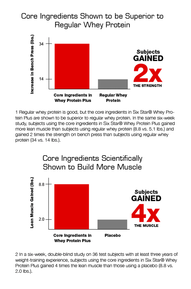 Muscletech - Six Star Elite Series Whey Protein Plus (2 Lbs) - muscletech va six star elite series whey protein plus 2lbs