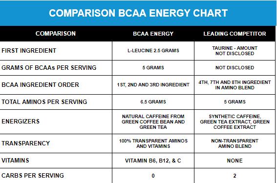EVL - BCAA Energy (30 lần dùng) - mo ta 1 3
