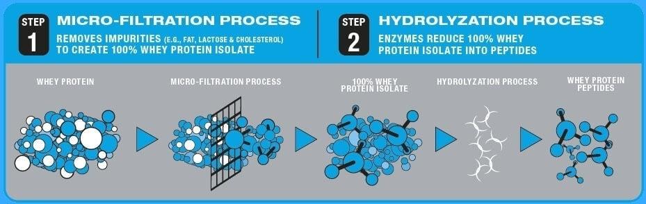 Ultimate Nutrition - Hydrocool (3 Lbs) - 1234