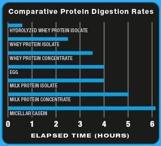 Ultimate Nutrition - Hydrocool (3 Lbs) - 12345
